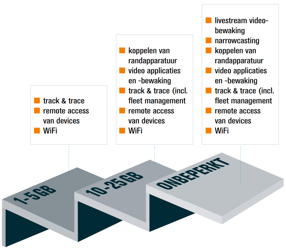 Connectiviteit automotive nl