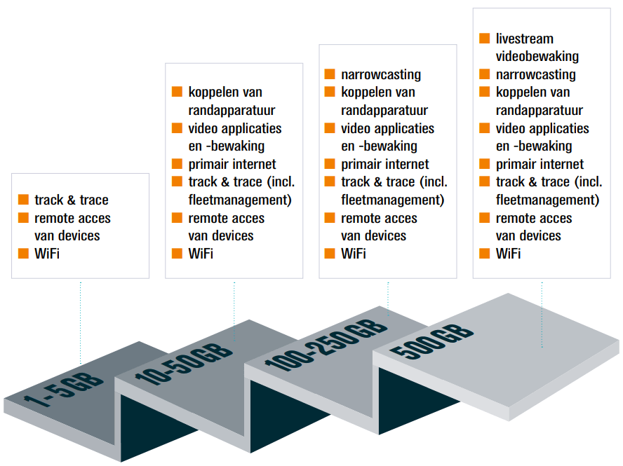 automotive data bundel overzicht