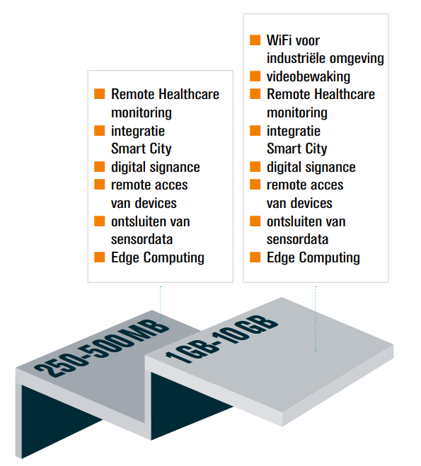 industrial iot data bundel overzicht