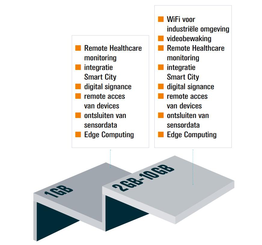 industrial iot data overzicht NL