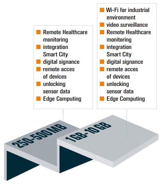 industrial iot data bundle overview