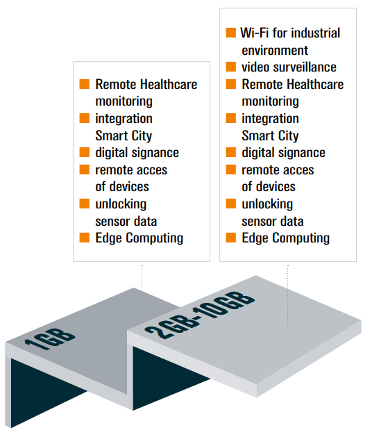 industrial iot data overview NL